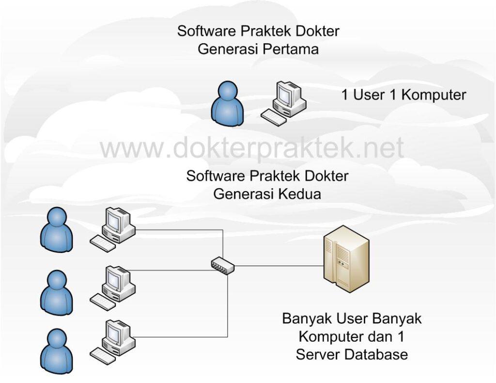 Software Praktek Dokter Generasi 1 dan 2